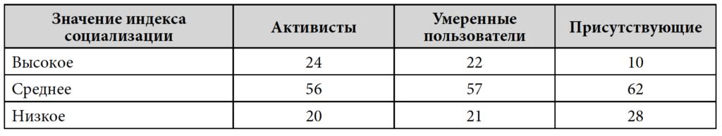 Таблица 11. Социализация и использование социальных сетей, %