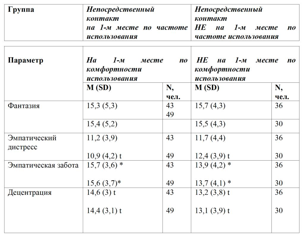 Таблица 1. Показатели эмпатии у старших подростков (опросник Межличностный индекс реактивности) в зависимости от частоты/комфортности использования непосредственного контакта
