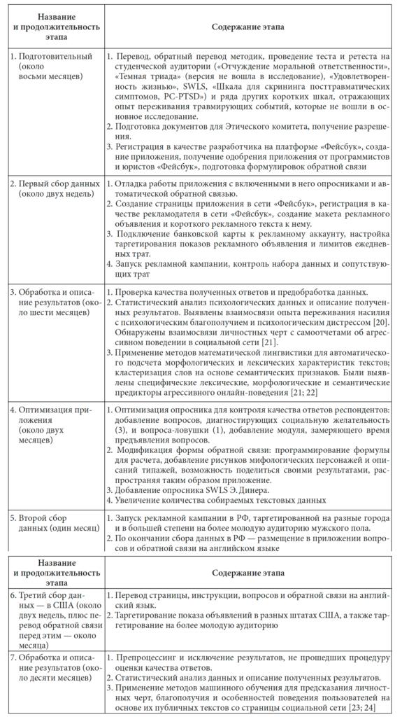 Таблица 1. Основные этапы работы над подготовкой и сбором данных