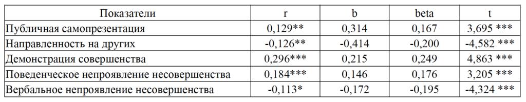 Таблица 1. Коэффициенты корреляции и результаты регрессионного анализа для Реалистичного демонстративного Я, показателей самомониторинга и перфекционистской самопрезентации