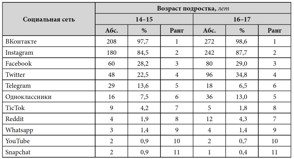 Таблица 1. Присутствие подростков в социальных сетях, абс. и %