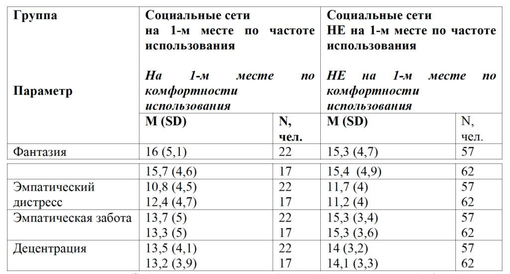 Таблица 2. Показатели эмпатии у старших подростков (опросник Межличностный индекс реактивности) в зависимости от частоты/комфортности использования социальных сетей
