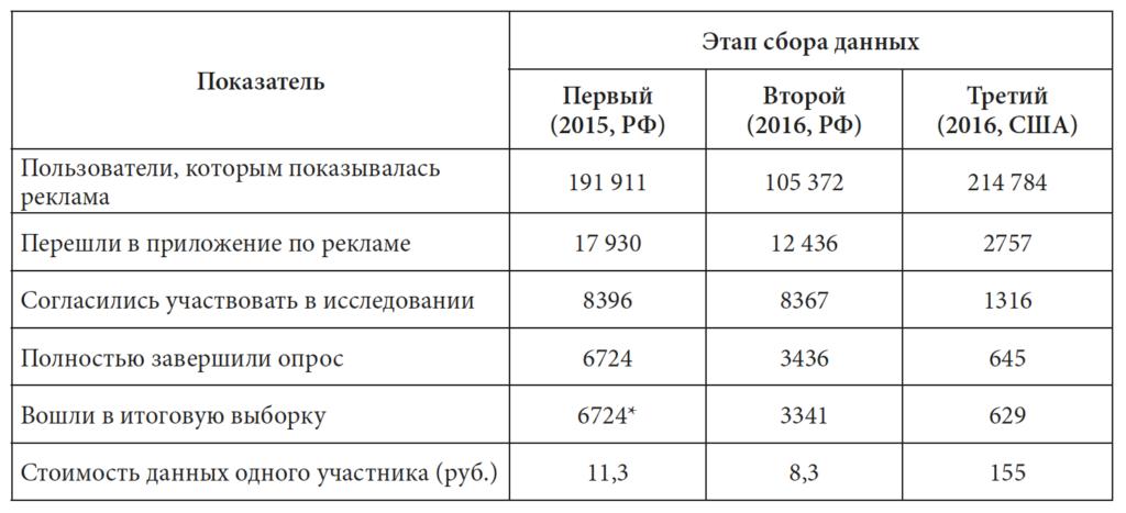 Таблица 2. Показатели эффективности трех рекламных кампаний, использованных для сбора данных в сети «Фейсбук»