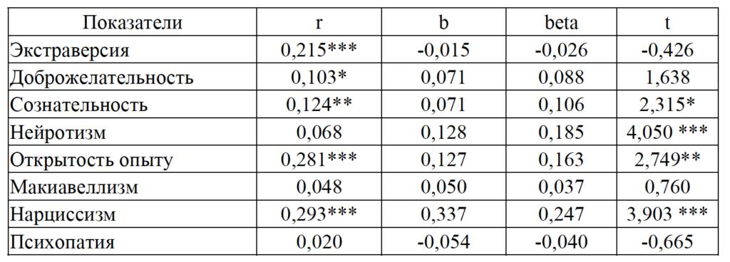 Таблица 2. Коэффициенты корреляции и результаты регрессионного анализа для Реалистичного демонстративного Я и черт личности