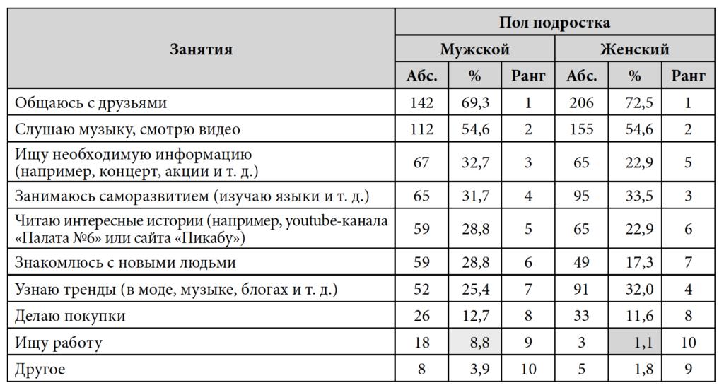 Таблица 2. Занятия подростков в социальных сетях, абс. и %*