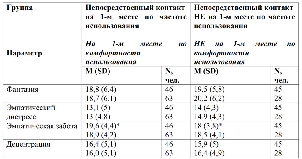 Таблица 3. Показатели эмпатии в юношеском возрасте (опросник Межличностный индекс реактивности) в зависимости от частоты/комфортности использования непосредственного контакта