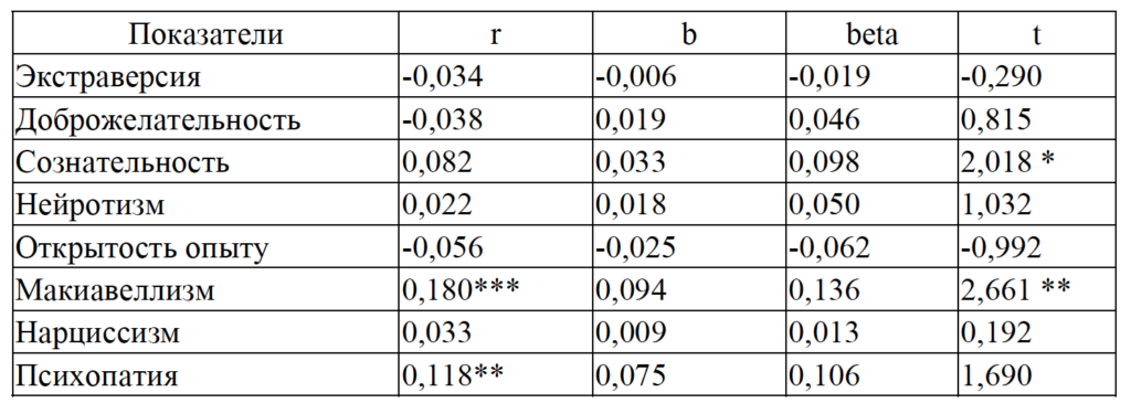 Таблица 3. Коэффициенты корреляции и результаты регрессионного анализа для Фальшивого обманного Я и черт личности