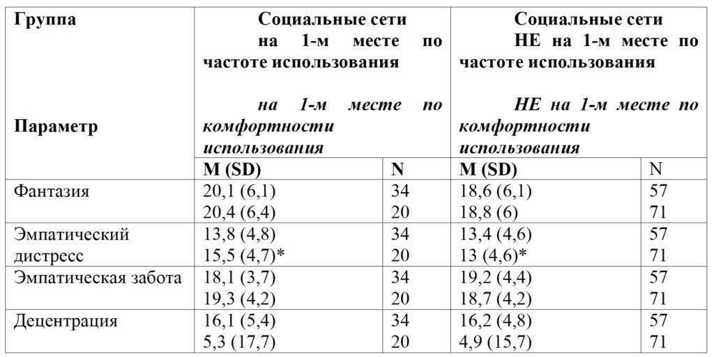 Таблица 4. Показатели эмпатии в юношеском возрасте (опросник Межличностный индекс реактивности) в зависимости от частоты/комфортности использования социальных сетей