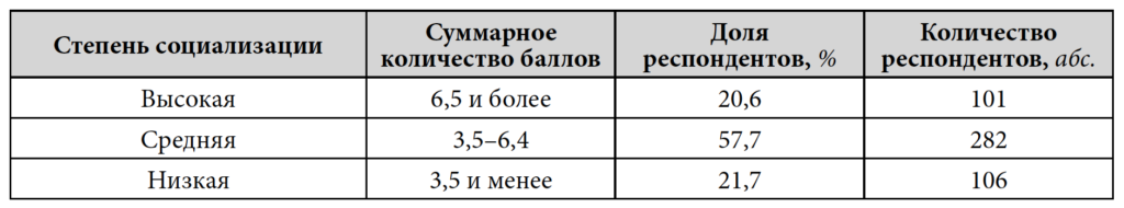 Таблица 4. Значения индекса социализации подростка