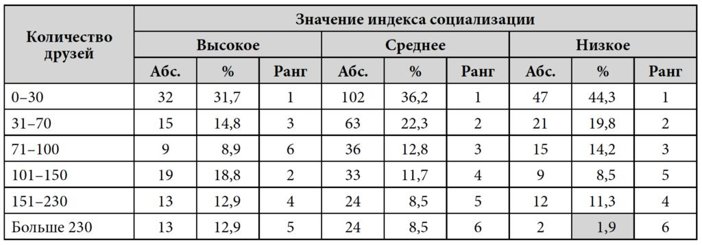 Таблица 5. Количество друзей в социальных сетях