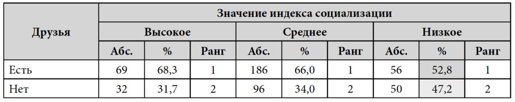 Таблица 6. Наличие онлайн/ офлайн друзей