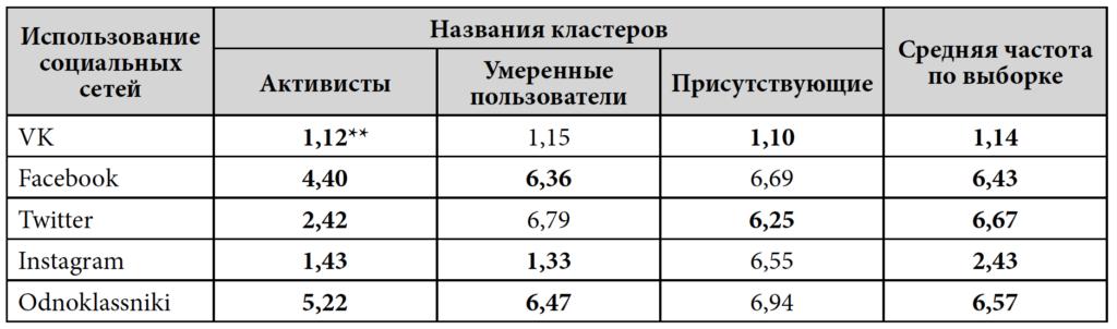 Таблица 9. Кластеры пользователей социальных сетей, средняя частота использования