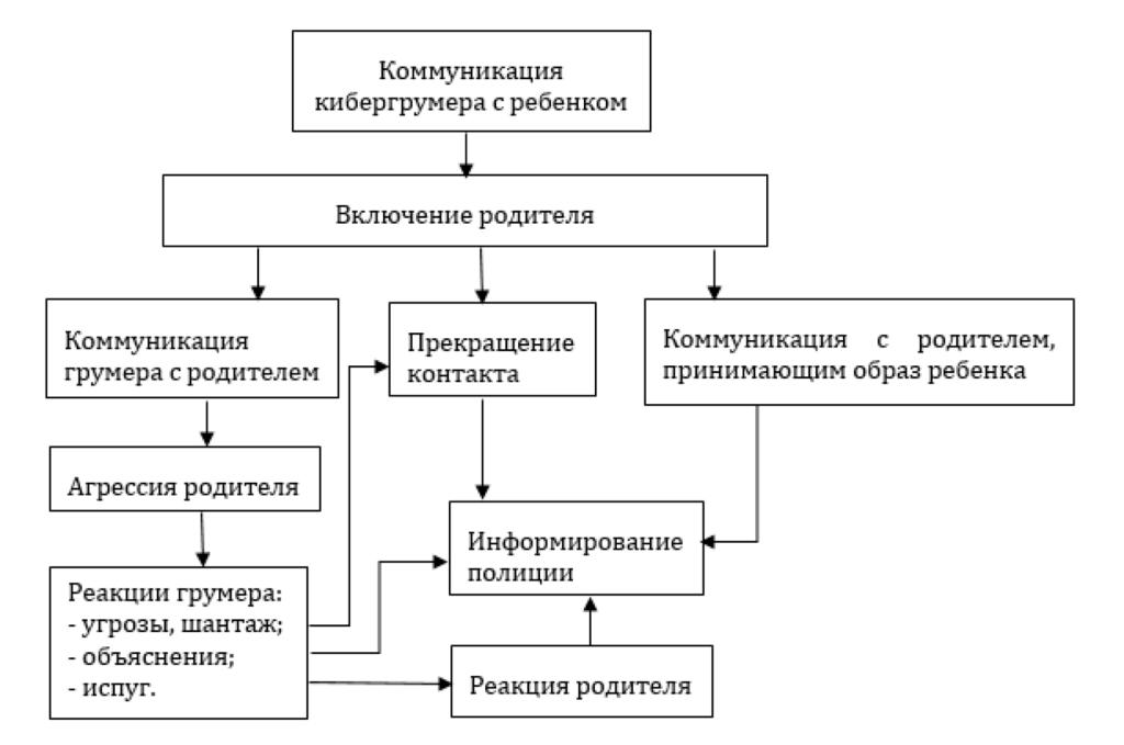 Рис. 1. Динамика коммуникаций кибергрумеров с родителями группы 1