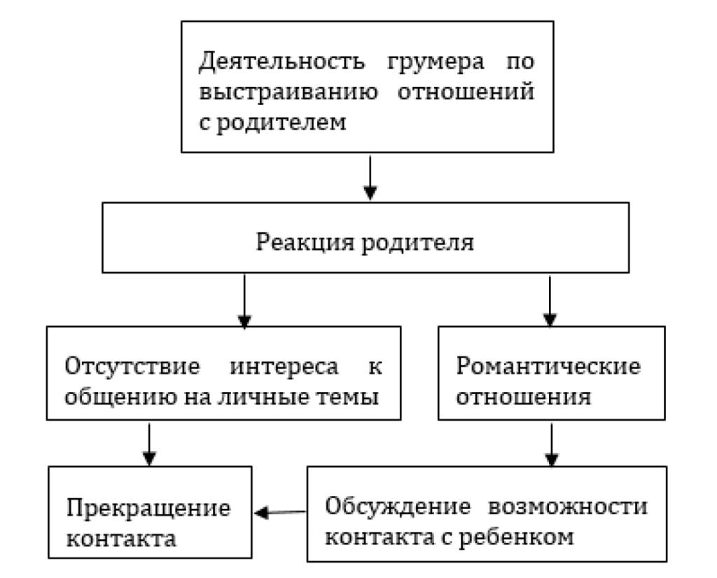 Рис. 2. Динамика коммуникаций кибергрумеров с родителями группы 2