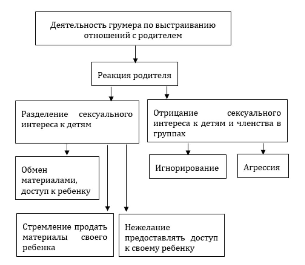 Рис. 3. Динамика коммуникаций кибергрумеров с родителями группы 3