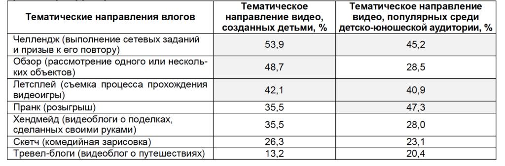 Таблица 1. Рейтинг тематических направлений видеоконтента среди двух групп респондентов