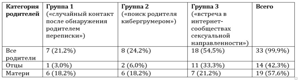 Таблица 1. Группы родителей в соответствии с обстоятельствами начала их общения с кибергрумерами