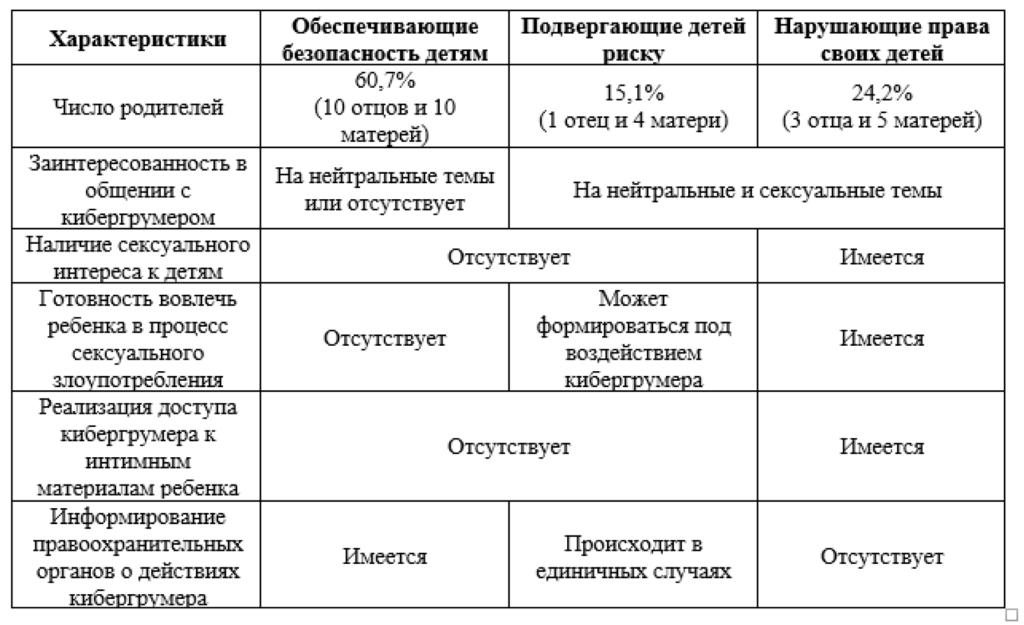 Таблица 2. Категории родителей в соответствии с их позицией относительно безопасности детей