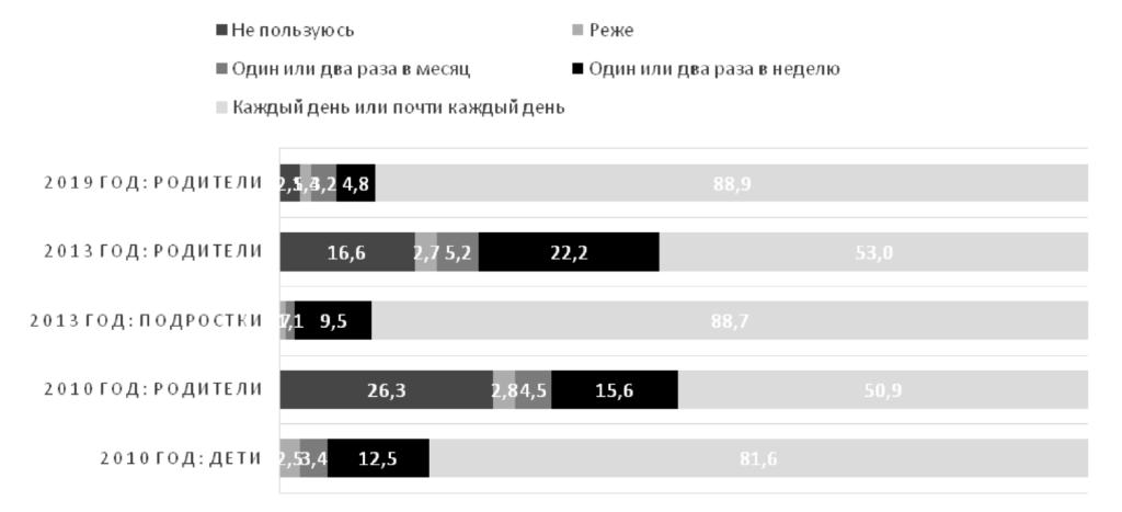 Рис. 1. Частота пользовательской активности у подростков и родителей в 2010 году, 2013 году и 2019 году