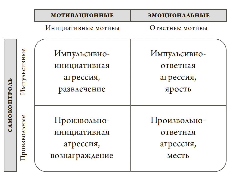 Рис. 1. Четырехсторонняя типология киберагрессии (на основе четырехсторонней типологии киберагрессии K. C. Runions), различающая мотивационную направленность агрессии и способность к самоконтролю