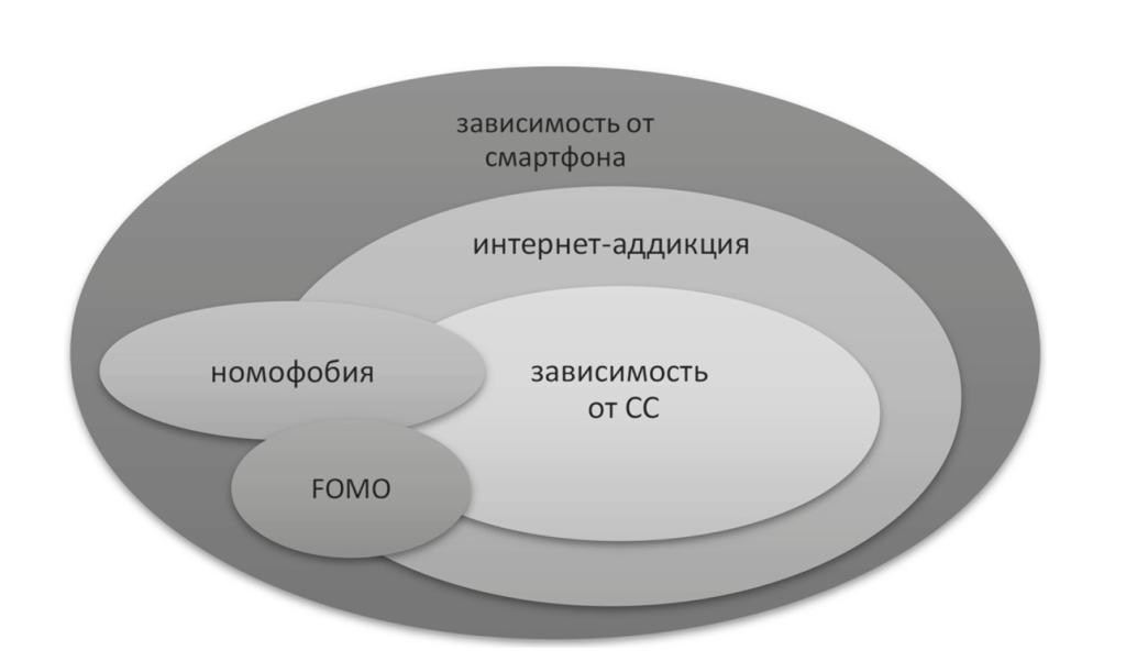 Рис. Взаимосвязь различных е-аддикций и их взаимное перекрывание