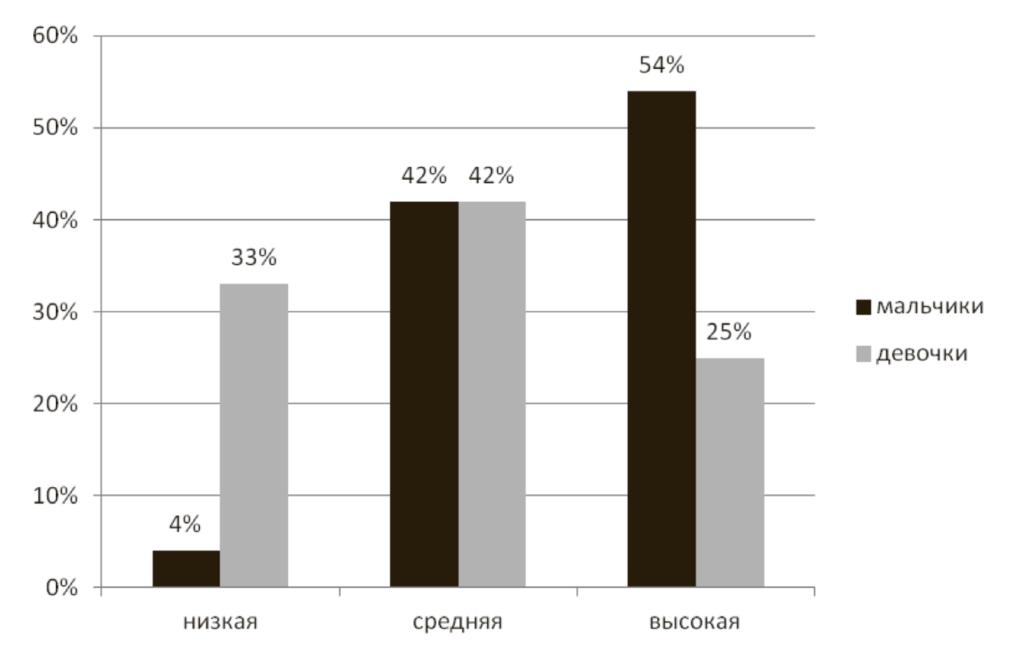 Рис. 2. Соотношение результатов в подгруппах мальчиков и девочек по показателю частоты использования электронных гаджетов