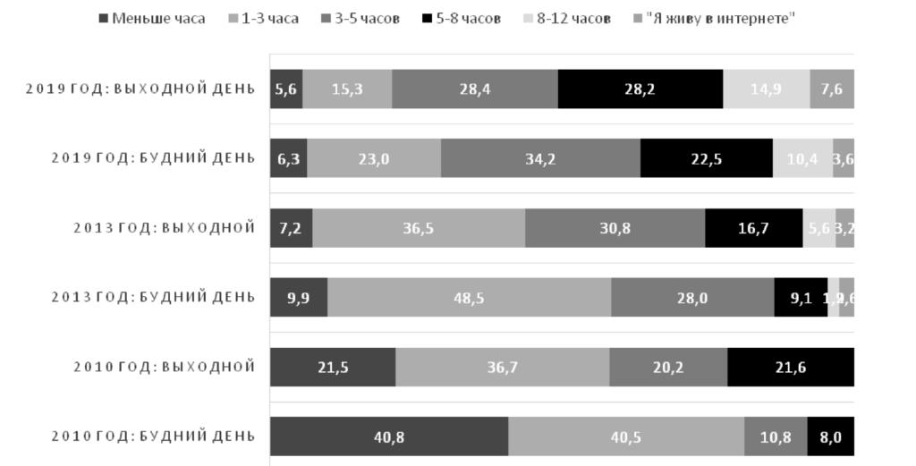 Рис. 2. Время подростков онлайн в выходные и будние дни в 2010 году, 2013 году и 2019 году