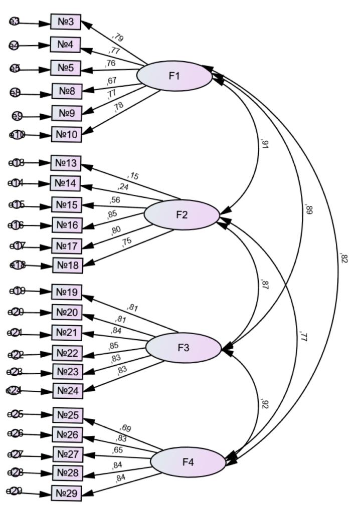Рис. 2. Структурная диаграмма четырехфакторной модели (сокращенный вариант)