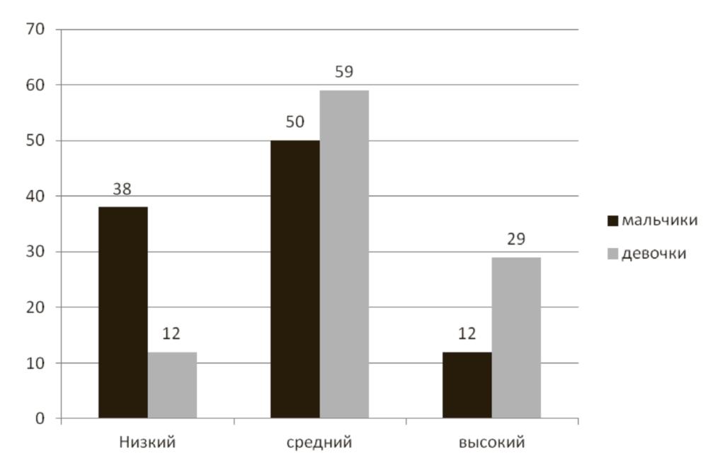 Рис. 3. Соотношение результатов в подгруппах мальчиков и девочек по уровню включенности во взаимодействие со сверстниками в игре