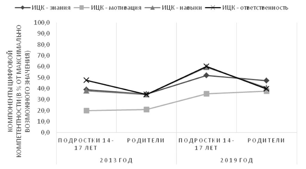 Рис. 3. Индекс цифровой компетентности подростков и родителей: сравнение 2013 и 2019 годов