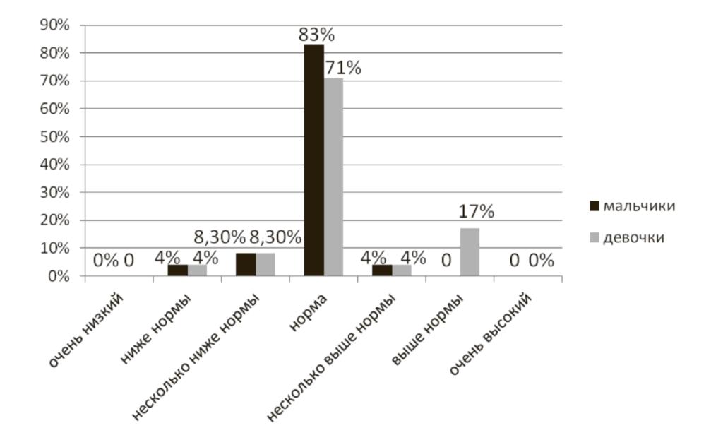 Рис. 4. Соотношение результатов в подгруппах мальчиков и девочек по уровню креативности