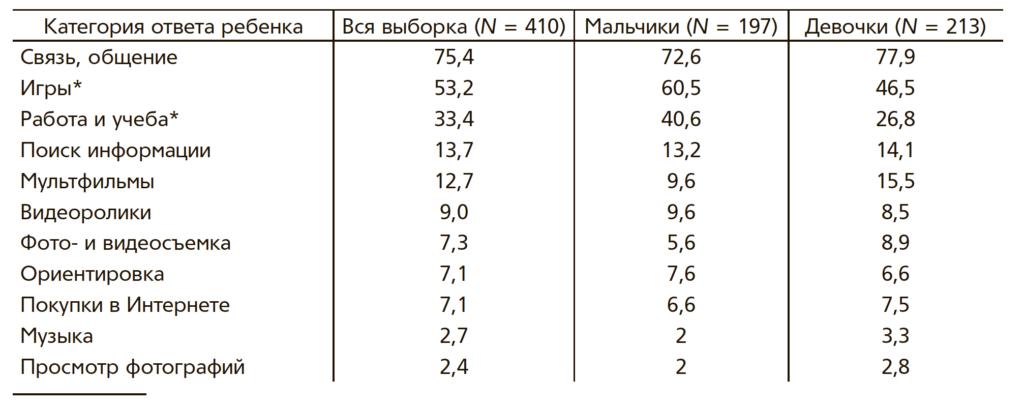 Таблица 1. Ответы детей на вопрос о том, для чего нужны цифровые устройства (в %)