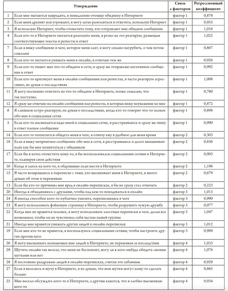 Таблица 1. Регрессионные коэффициенты