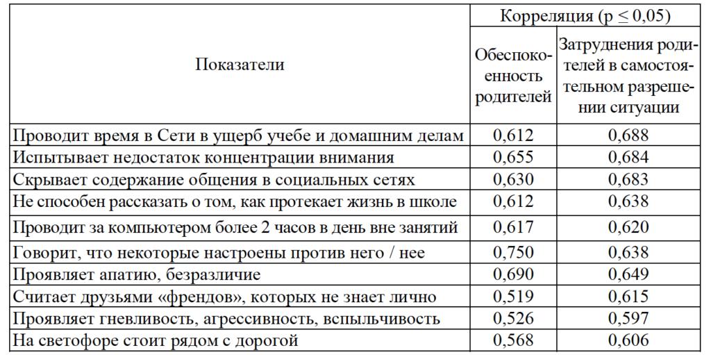 Таблица 1. Значимые корреляции по результатам анализа результатов исследования среди родителей