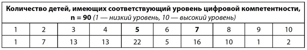 Таблица 1. Оценки родителями уровня цифровой компетентности своих детей
