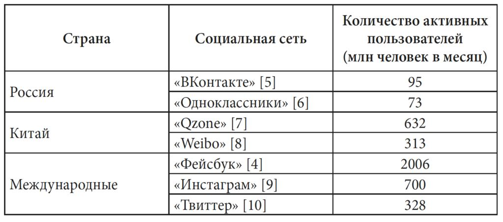 Таблица 1. Количество активных пользователей социальных сетей в разных странах
