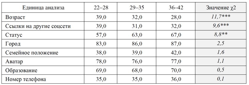 Таблица 1. Частота раскрытия категории «Основная информация»