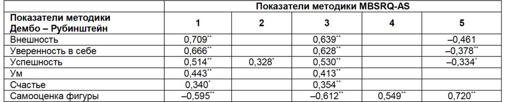 Таблица 2. Значимые коэффициенты корреляции показателей методики самооценки и опросника отношения к собственному телу