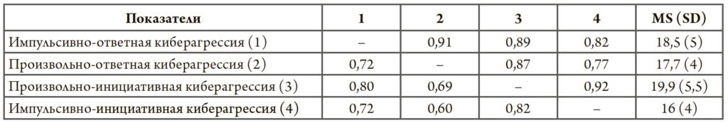 Таблица 2. Факторная нагрузка и коэффициент корреляции шкал опросника