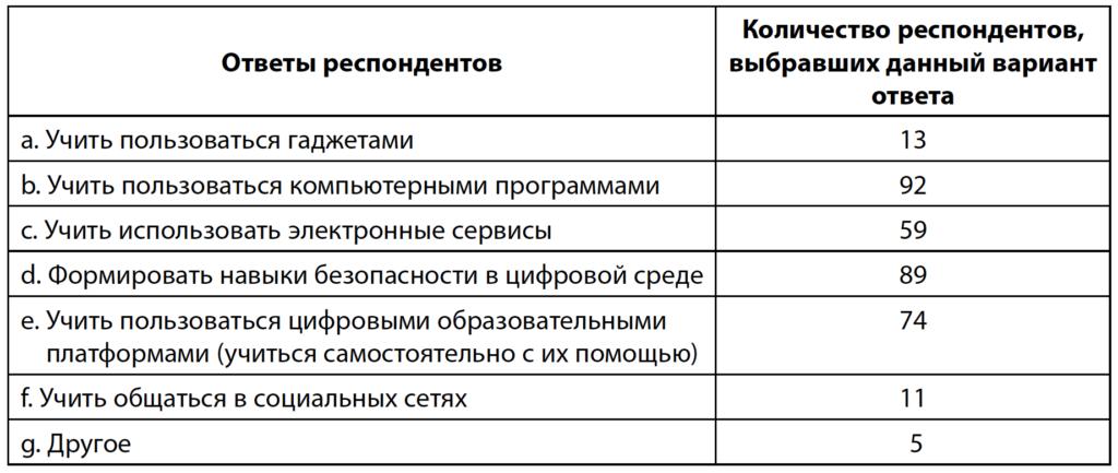Таблица 2. Распределение ответов родителей на вопрос о цифровых навыках, которые необходимо развивать у детей начальной школы