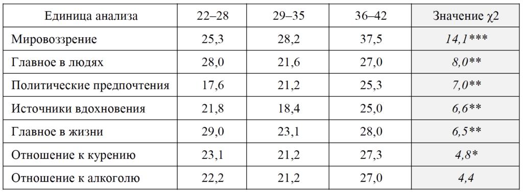 Таблица 2. Частота раскрытия категории «Жизненная позиция», %
