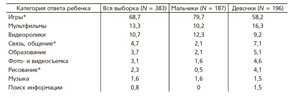 Таблица 3. Любимое занятие дошкольников на цифровом устройстве (в %)