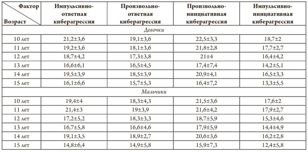Таблица 3. Описательные статистики (M±S) по каждому фактору, рассчитанные с учетом возраста и пола респондентов