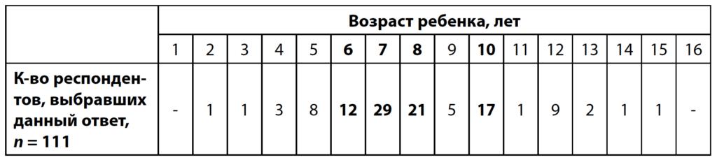 Таблица 3. Распределение ответов родителей о предпочитаемом возрасте детей, в котором необходимо начинать их обучение цифровым навыкам