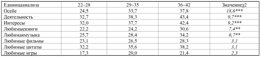 Таблица 3. Частота раскрытия категории «Интересы», %