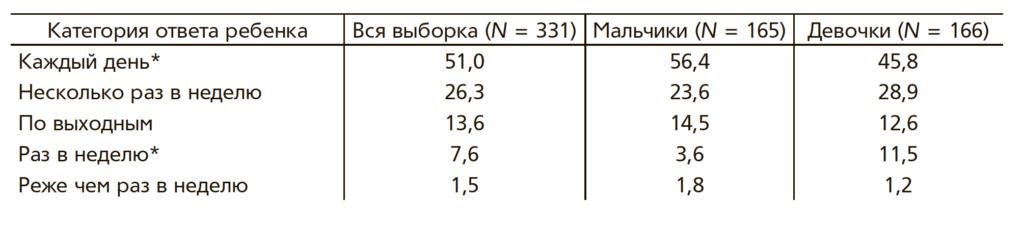 Таблица 4. Частота использования цифровых устройств дошкольниками (в %)