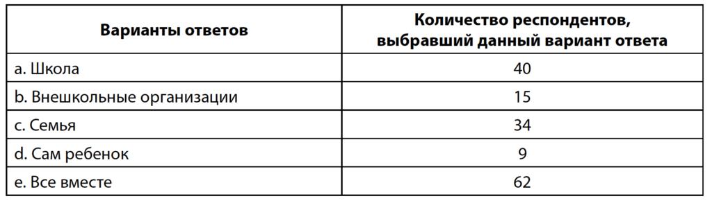 Таблица 4. Распределение ответов родителей о доминирующем агенте в обучении цифровым навыкам детей начальной школы