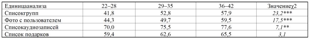 Таблица 4. Частота предоставления доступа к категории «Медиаконтент», %