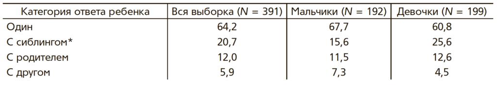 Таблица 5. Ответы детей на вопрос о том, с кем они обычно пользуются цифровыми устройствами (в %)