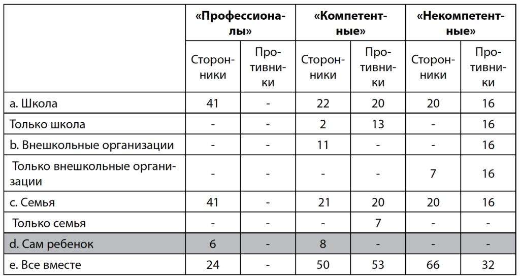 Таблица 5. Распределение ответственности за формирование цифровых навыков детей у разных групп родителей (в % от количества выбранных ответов)